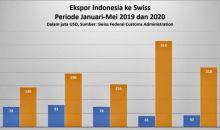 Lima Bulan Pertama 2020, Ekspor Indonesia ke Swiss Melonjak