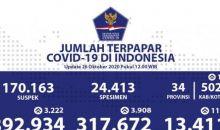 Hari Ini, Pasien Sembuh COVID-19 Bertambah 3.908, Jadi 317.672 Orang