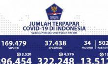 Kasus Positif COVID-19 Indonesia Bertambah 3.520, Jadi 396.454 Kasus