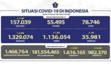 Akhir Pekan Ini Positif COVID-19 Bertambah 6.208 Jadi 1.329.074 Kasus