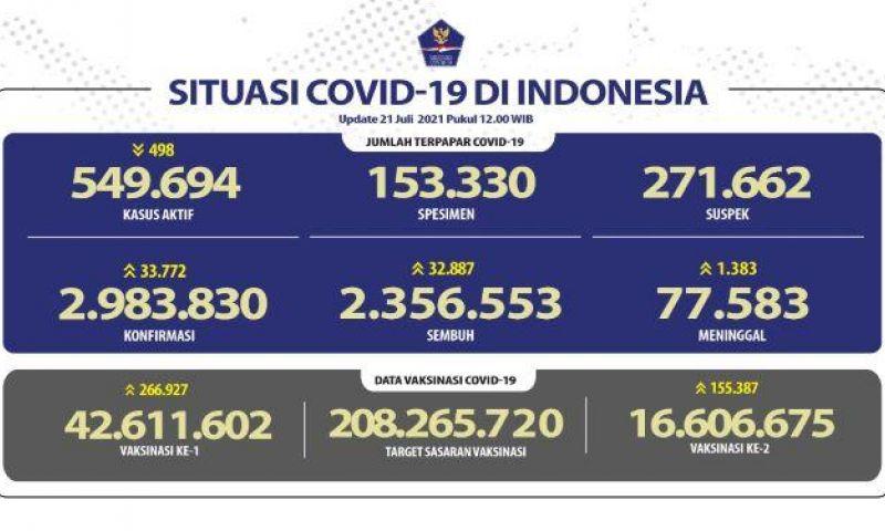 Kasus Harian COVID-19 Bertambah 33.772, Jabar Terbanyak dan Pasien Sembuh 32.887 Orang